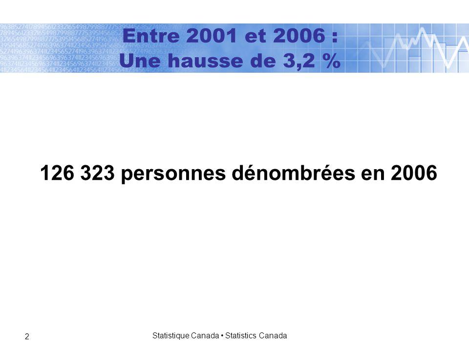 Statistique Canada Statistics Canada 2 126 323 personnes dénombrées en 2006 Entre 2001 et 2006 : Une hausse de 3,2 %