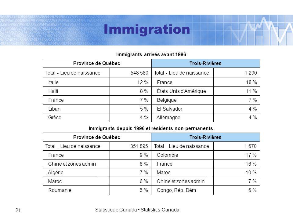 Statistique Canada Statistics Canada 21 4 % Allemagne4 % Grèce 4 % El Salvador5 % Liban 7 % Belgique7 % France 11 % États-Unis d Amérique8 % Haïti 18 % France12 % Italie 1 290Total - Lieu de naissance548 580Total - Lieu de naissance Trois-RivièresProvince de Québec Immigrants arrivés avant 1996 6 % Congo, Rép.