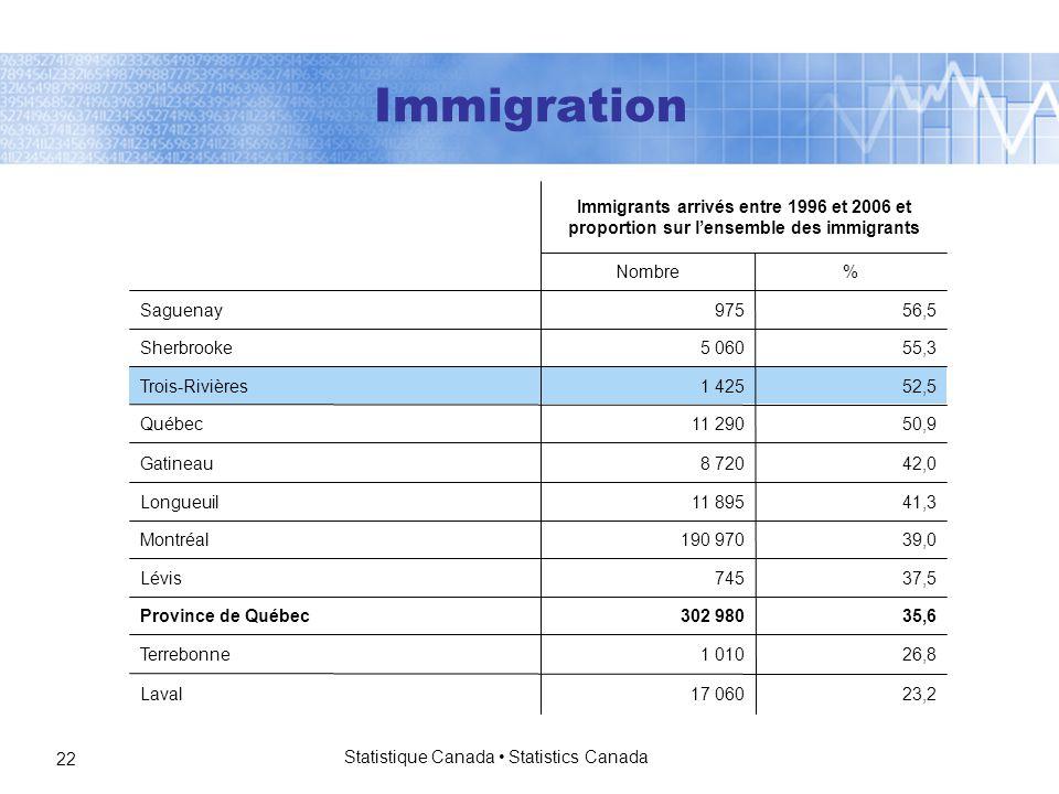 Statistique Canada Statistics Canada 22 %Nombre 17 060 1 010 302 980 745 190 970 11 895 8 720 11 290 1 425 5 060 975 Immigrants arrivés entre 1996 et 2006 et proportion sur l'ensemble des immigrants 56,5Saguenay 23,2Laval 26,8Terrebonne 35,6Province de Québec 37,5Lévis 39,0Montréal 41,3Longueuil 42,0Gatineau 50,9Québec 52,5Trois-Rivières 55,3Sherbrooke Immigration