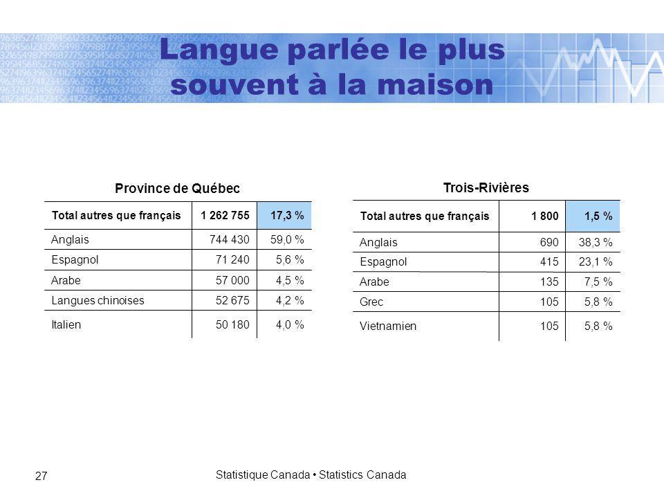 Statistique Canada Statistics Canada 27 Langue parlée le plus souvent à la maison 4,0 %50 180Italien 4,2 %52 675Langues chinoises 4,5 %57 000Arabe 5,6 %71 240Espagnol 59,0 %744 430Anglais 17,3 %1 262 755Total autres que français Province de Québec 5,8 %105Vietnamien 5,8 %105Grec 7,5 %135Arabe 23,1 %415Espagnol 38,3 %690Anglais 1,5 %1 800Total autres que français Trois-Rivières