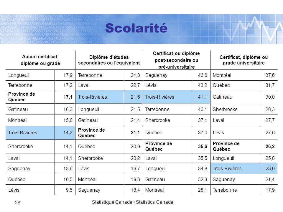 Statistique Canada Statistics Canada 28 Scolarité