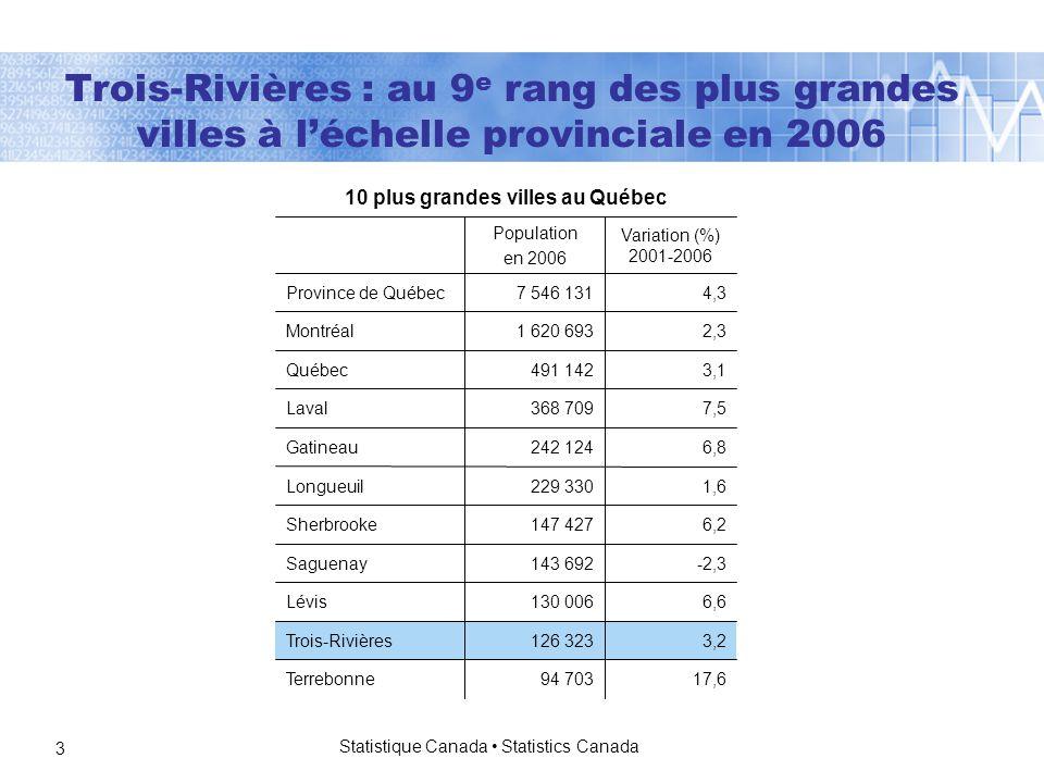 Statistique Canada Statistics Canada 3 4,37 546 131Province de Québec 17,694 703Terrebonne 3,2126 323Trois-Rivières 6,6130 006Lévis -2,3143 692Saguenay 6,2147 427Sherbrooke 1,6229 330Longueuil 6,8242 124Gatineau 7,5368 709Laval 3,1491 142Québec 2,31 620 693Montréal Variation (%) 2001-2006 Population en 2006 10 plus grandes villes au Québec Trois-Rivières : au 9 e rang des plus grandes villes à l'échelle provinciale en 2006