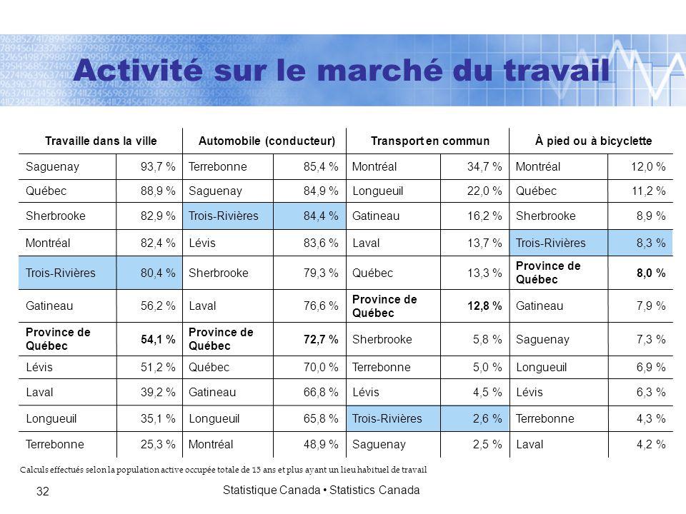 Statistique Canada Statistics Canada 32 Calculs effectués selon la population active occupée totale de 15 ans et plus ayant un lieu habituel de travail Activité sur le marché du travail