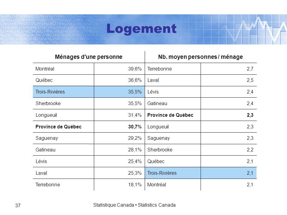 Statistique Canada Statistics Canada 37 2,1Montréal18,1%Terrebonne 2,1Trois-Rivières25,3%Laval 2,1Québec25,4%Lévis 2,2Sherbrooke28,1%Gatineau 2,3Saguenay29,2%Saguenay 2,3Longueuil30,7%Province de Québec 2,3Province de Québec31,4%Longueuil 2,4Gatineau35,5%Sherbrooke 2,4Lévis35,5%Trois-Rivières 2,5Laval36,6%Québec 2,7Terrebonne39,6%Montréal Nb.