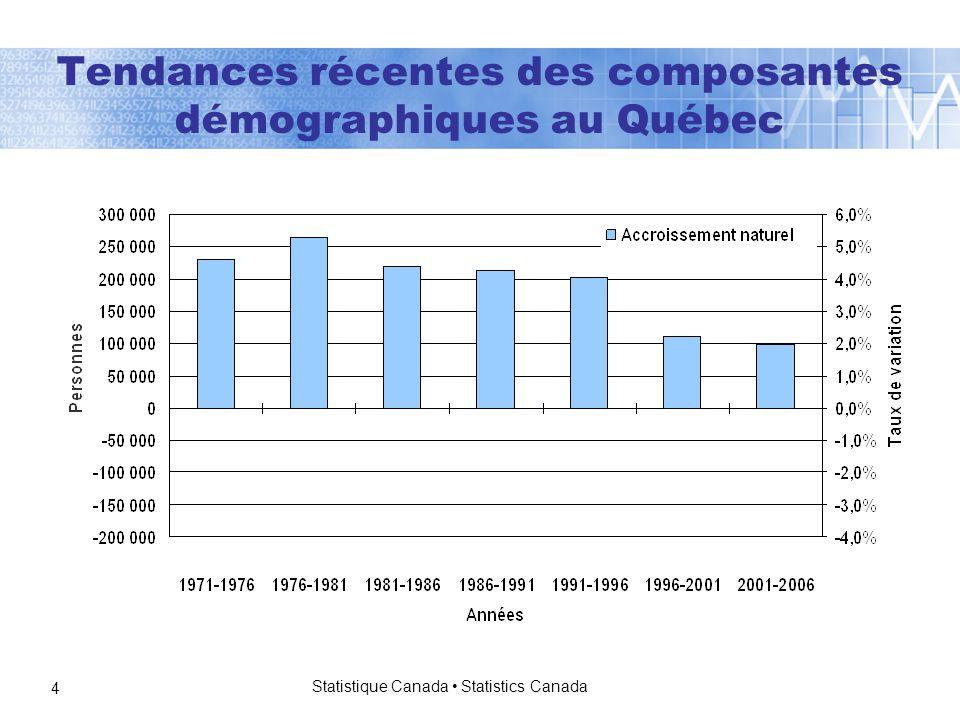 Statistique Canada Statistics Canada 4 Tendances récentes des composantes démographiques au Québec