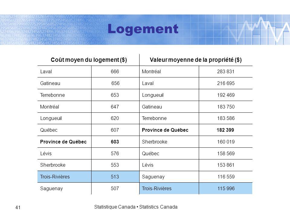 Statistique Canada Statistics Canada 41 115 996Trois-Rivières507Saguenay 116 559Saguenay513Trois-Rivières 153 861Lévis553Sherbrooke 158 569Québec576Lévis 160 019Sherbrooke603Province de Québec 182 399Province de Québec607Québec 183 586Terrebonne620Longueuil 183 750Gatineau647Montréal 192 469Longueuil653Terrebonne 216 695Laval 656Gatineau 283 831Montréal666Laval Valeur moyenne de la propriété ($) Coût moyen du logement ($) Logement