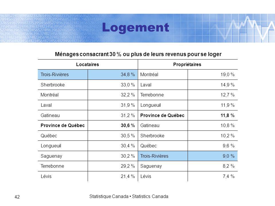 Statistique Canada Statistics Canada 42 7,4 %Lévis21,4 %Lévis 8,2 %Saguenay29,2 %Terrebonne 9,0 %Trois-Rivières30,2 %Saguenay 9,6 %Québec30,4 %Longueuil 10,2 %Sherbrooke30,5 %Québec 10,8 %Gatineau30,6 %Province de Québec 11,8 %Province de Québec31,2 %Gatineau 11,9 %Longueuil31,9 %Laval 12,7 %Terrebonne32,2 %Montréal 14,9 %Laval33,0 %Sherbrooke 19,0 %Montréal34,8 %Trois-Rivières PropriétairesLocataires Ménages consacrant 30 % ou plus de leurs revenus pour se loger Logement