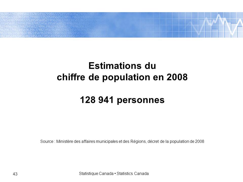 Statistique Canada Statistics Canada 43 Estimations du chiffre de population en 2008 128 941 personnes Source : Ministère des affaires municipales et des Régions, décret de la population de 2008