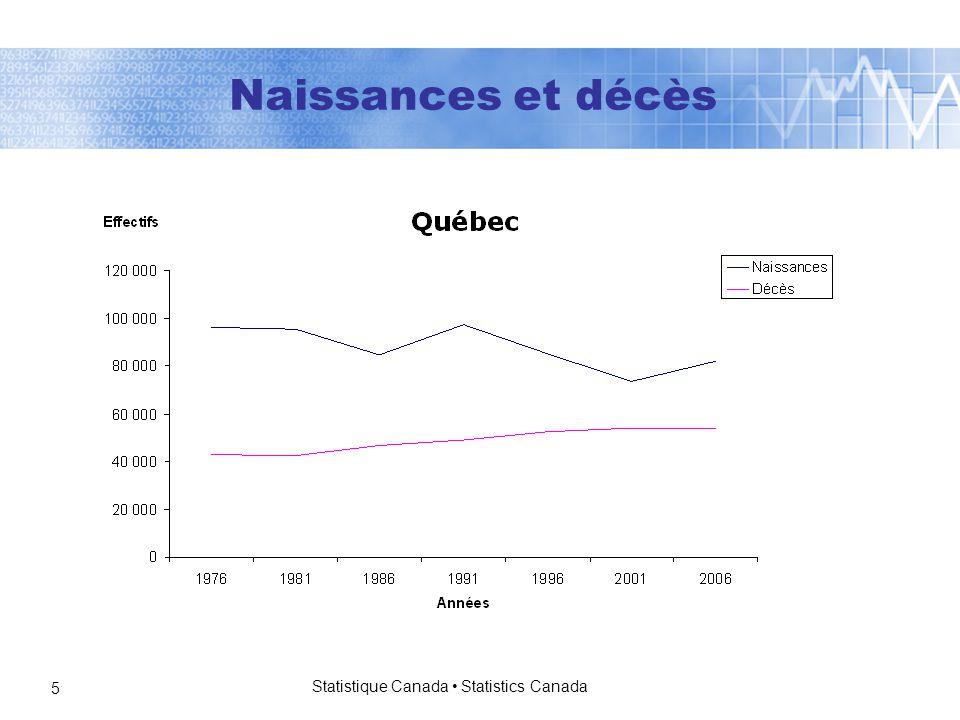 Statistique Canada Statistics Canada 5 Naissances et décès