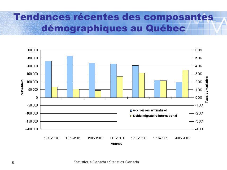 Statistique Canada Statistics Canada 6 Tendances récentes des composantes démographiques au Québec