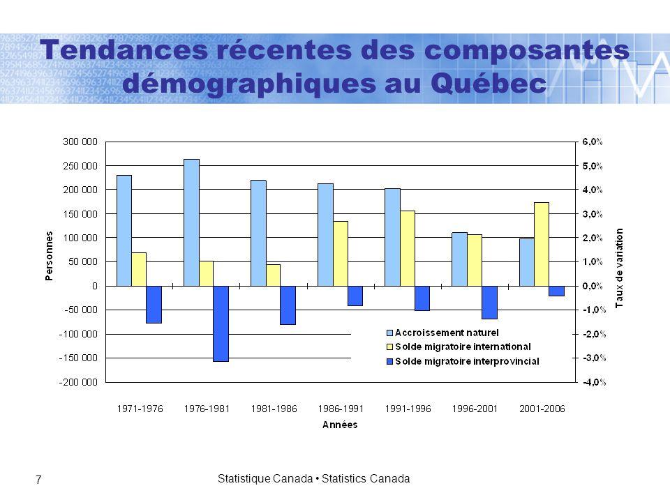Statistique Canada Statistics Canada 7 Tendances récentes des composantes démographiques au Québec