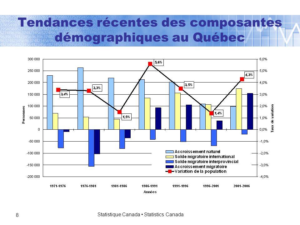 Statistique Canada Statistics Canada 8 Tendances récentes des composantes démographiques au Québec