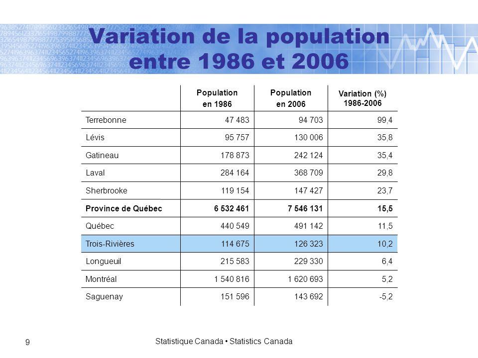 Statistique Canada Statistics Canada 9 151 596 1 540 816 215 583 114 675 440 549 6 532 461 119 154 284 164 178 873 95 757 47 483 Population en 1986 99,494 703Terrebonne -5,2143 692Saguenay 5,21 620 693Montréal 6,4229 330Longueuil 10,2126 323Trois-Rivières 11,5491 142Québec 15,57 546 131Province de Québec 23,7147 427Sherbrooke 29,8368 709Laval 35,4242 124Gatineau 35,8130 006Lévis Variation (%) 1986-2006 Population en 2006 Variation de la population entre 1986 et 2006