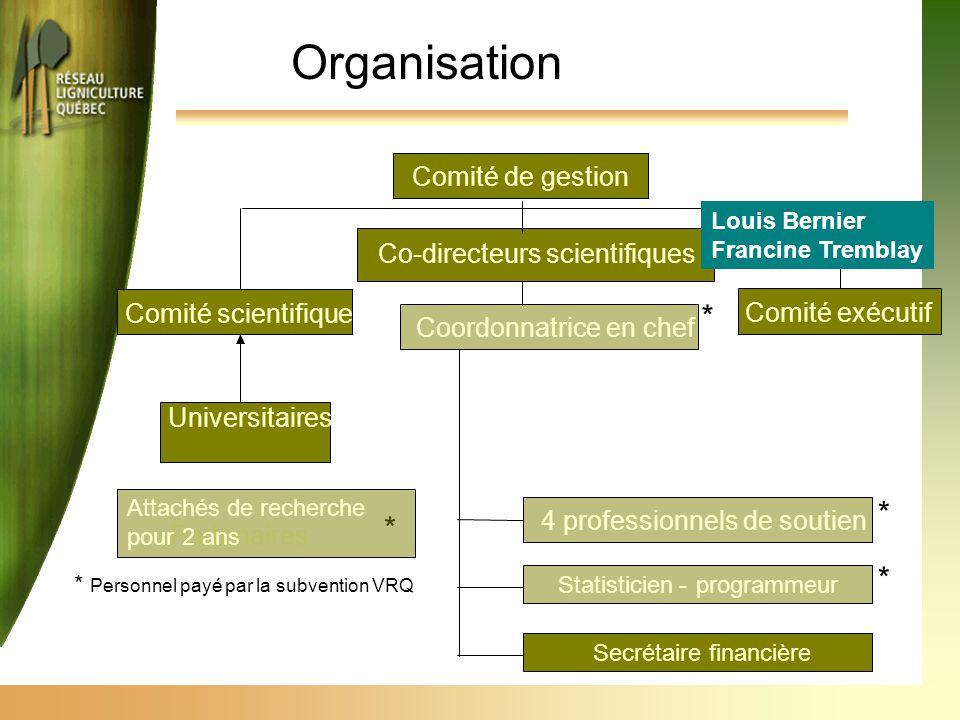 Co-directeurs scientifiques Coordonnatrice en chef 4 professionnels de soutien Statisticien-programmeur Secrétaire financière Comité scientifique Univ