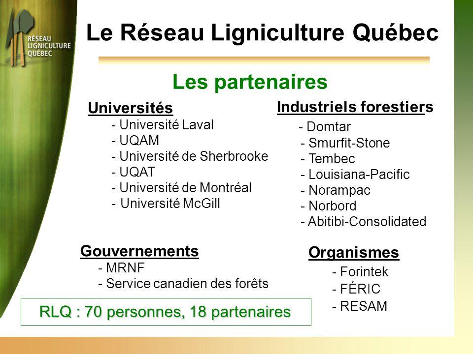 Le Réseau Ligniculture Québec Les partenaires Universités - Université Laval - UQAM - Université de Sherbrooke - UQAT - Université de Montréal -Université McGill Industriels forestiers - Domtar - Smurfit-Stone - Tembec - Louisiana-Pacific - Norampac - Norbord - Abitibi-Consolidated Organismes - Forintek - FÉRIC - RESAM Gouvernements - MRNF - Service canadien des forêts RLQ : 70 personnes, 18 partenaires