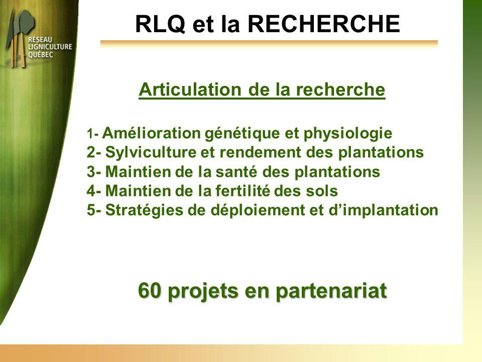 Articulation de la recherche 1- Amélioration génétique et physiologie 2- Sylviculture et rendement des plantations 3- Maintien de la santé des plantations 4- Maintien de la fertilité des sols 5- Stratégies de déploiement et d'implantation 60 projets en partenariat RLQ et la RECHERCHE