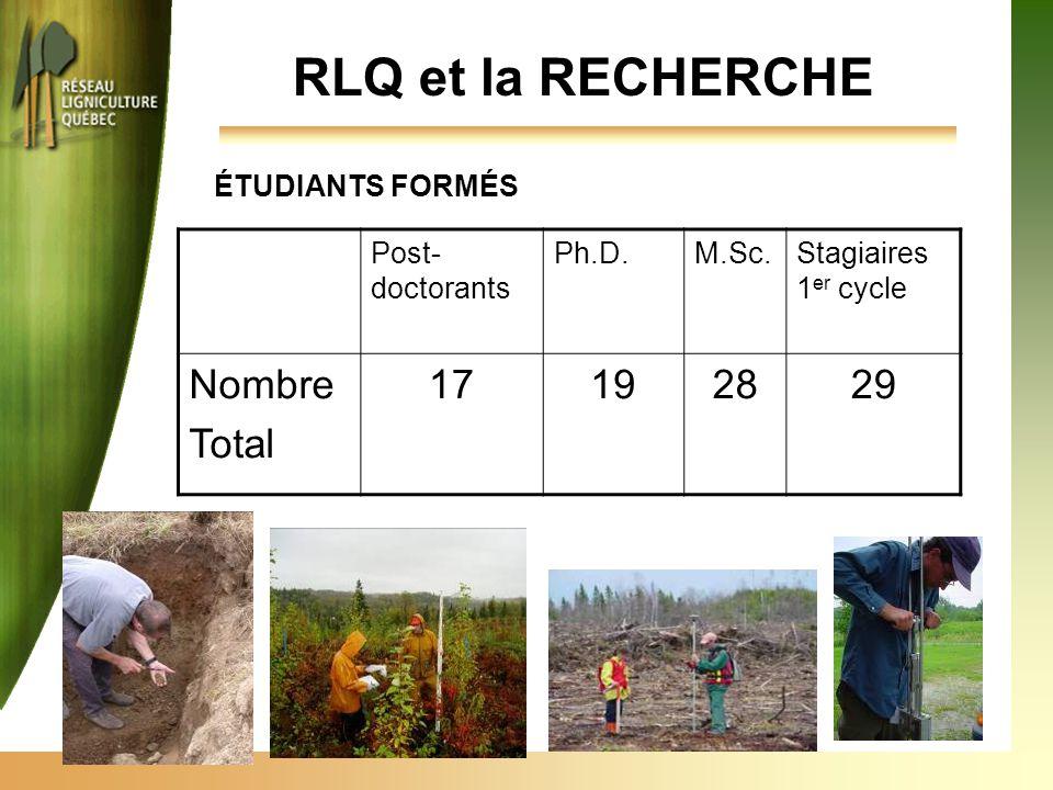 Post- doctorants Ph.D.M.Sc.Stagiaires 1 er cycle Nombre Total 17192829 RLQ et la RECHERCHE ÉTUDIANTS FORMÉS