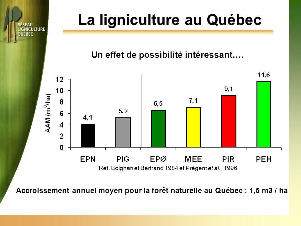 La ligniculture au Québec Un effet de possibilité intéressant…. Ref. Bolghari et Bertrand 1984 et Prégent et al., 1996 Accroissement annuel moyen pour
