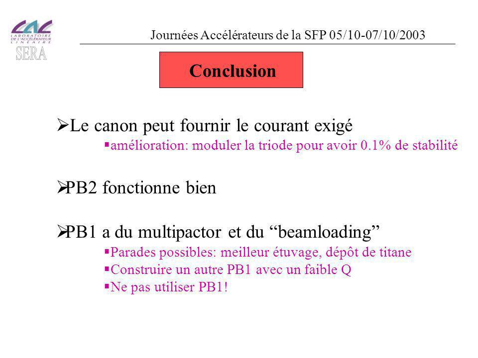  Le canon peut fournir le courant exigé  amélioration: moduler la triode pour avoir 0.1% de stabilité  PB2 fonctionne bien  PB1 a du multipactor et du beamloading  Parades possibles: meilleur étuvage, dépôt de titane  Construire un autre PB1 avec un faible Q  Ne pas utiliser PB1.