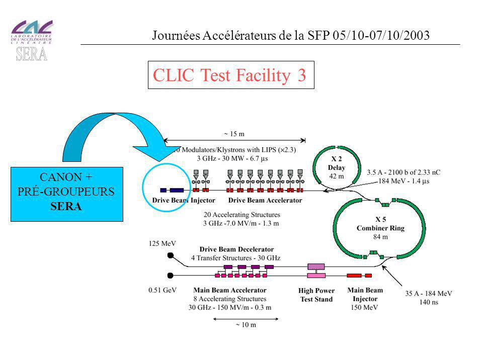 CANON + PRÉ-GROUPEURS SERA CLIC Test Facility 3