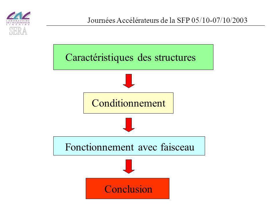 Caractéristiques des structures ConditionnementFonctionnement avec faisceau Conclusion Journées Accélérateurs de la SFP 05/10-07/10/2003