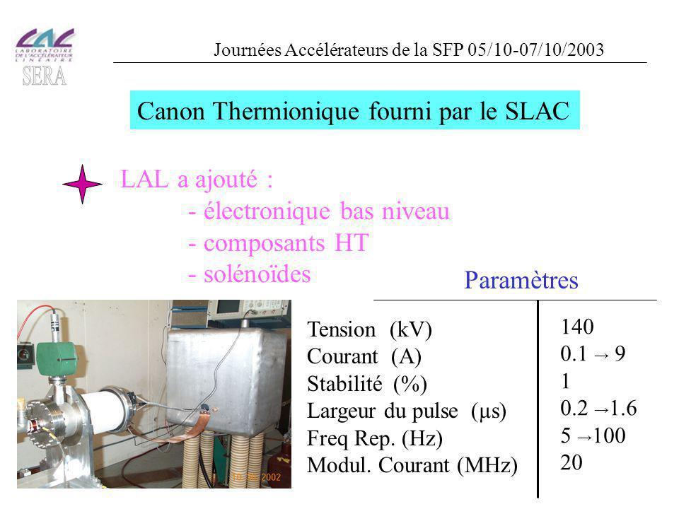 2 prégroupeurs construits par le LAL F t = 2998.55 MHz PB1 : en cuivrePB2 : en acier inox pour réduire le beamloading Couplage par guide,  = 1 R s = 1.02 M  Q = 10600 F r ajustée mécaniquement (<10 kHz) R = 0.46 % Entrée HF,  = 4 charge HF,  = 3 R s = 140 k  Q c = 125 R = 0.63 % Journées Accélérateurs de la SFP 05/10-07/10/2003