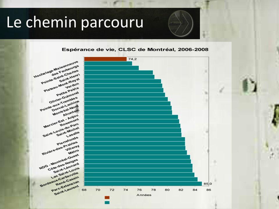 Espérance de vie en bonne santé très basse dans certains secteurs de CLSC: Pointe-Saint-Charles, des Faubourgs et Hochelaga-Maisonneuve  Hommes : moins de 60 ans  Femmes : moins de 65 ans Le chemin parcouru