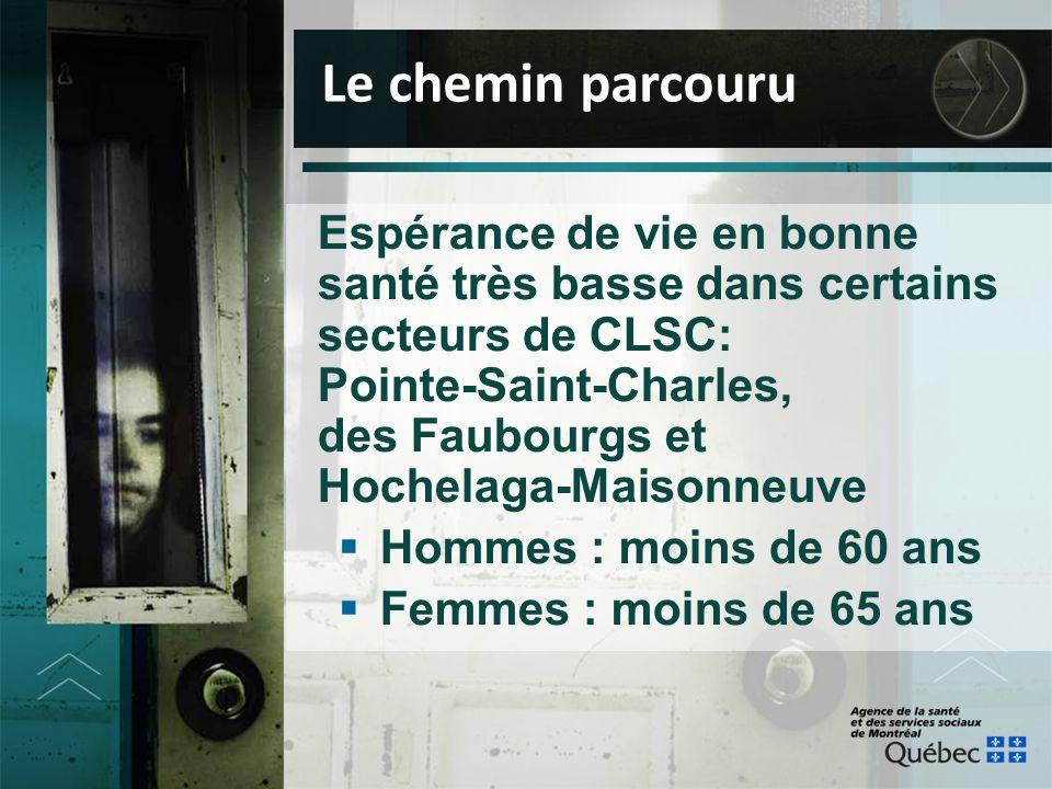 Espérance de vie en bonne santé très basse dans certains secteurs de CLSC: Pointe-Saint-Charles, des Faubourgs et Hochelaga-Maisonneuve  Hommes : moi