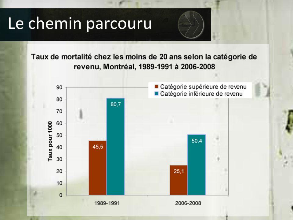 En comparaison avec l'ensemble du Québec  Le taux de pauvreté demeure élevé  Plus de diplômés universitaires  Taux de décrochage des jeunes Montréalais fort élevé Montréal en perspective