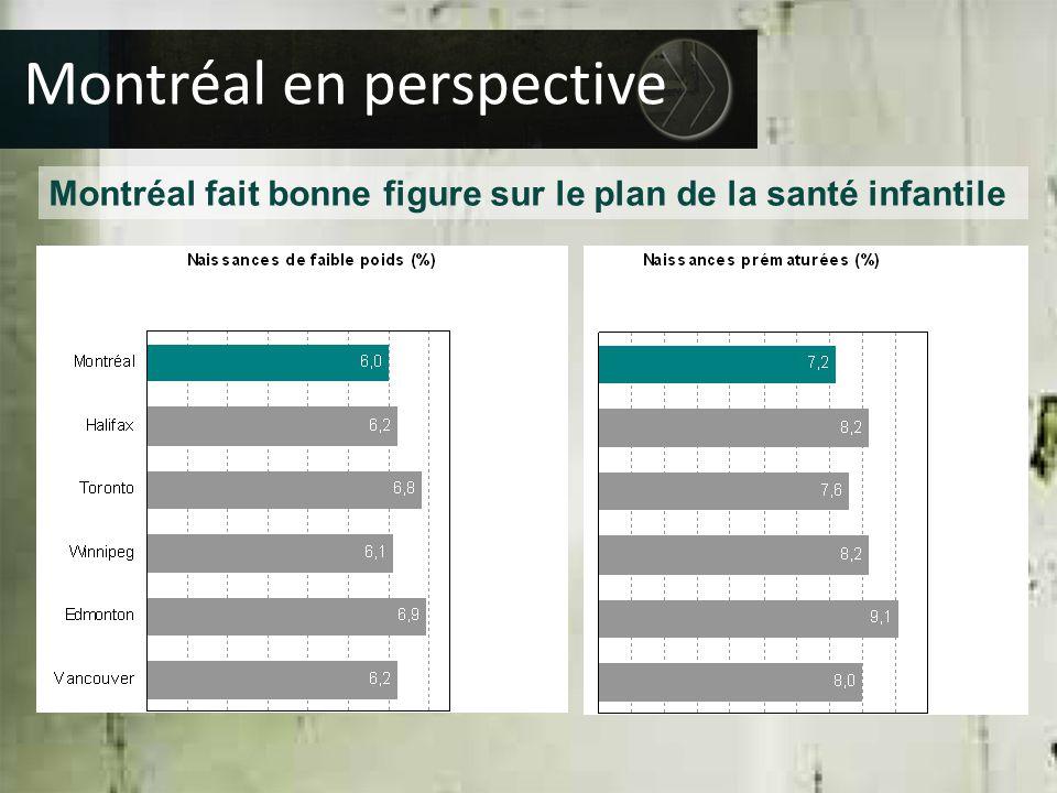 Montréal fait bonne figure sur le plan de la santé infantile Montréal en perspective