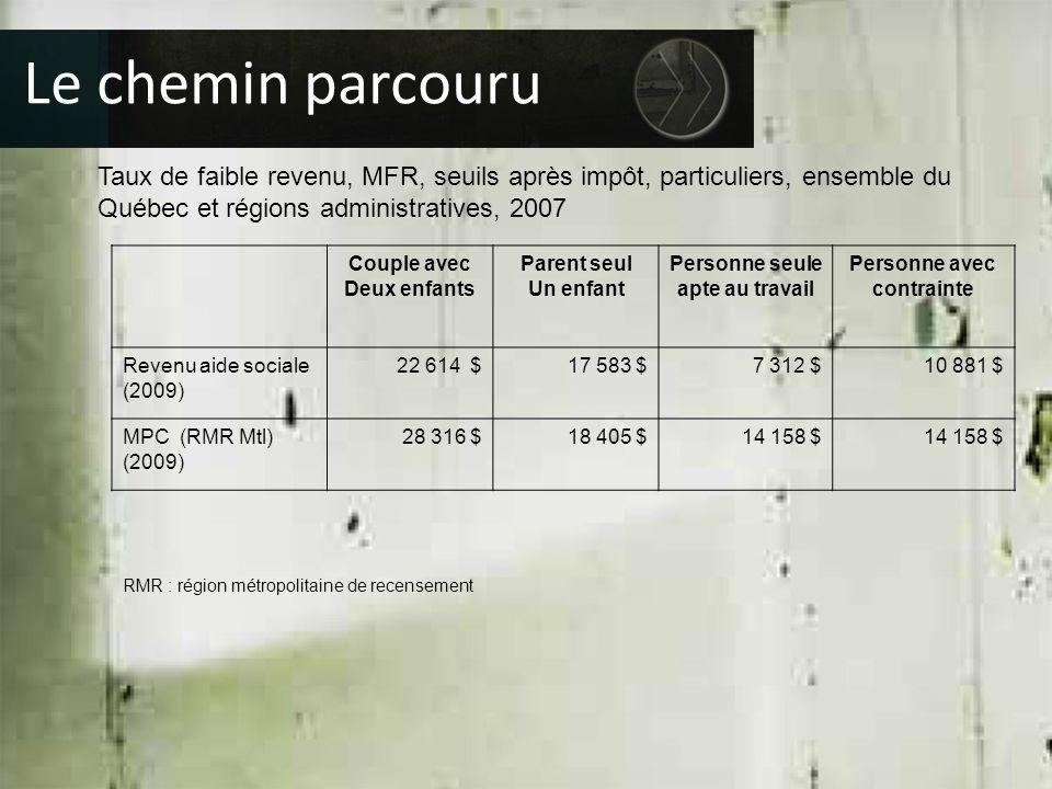 Taux de faible revenu, MFR, seuils après impôt, particuliers, ensemble du Québec et régions administratives, 2007 Le chemin parcouru Couple avec Deux