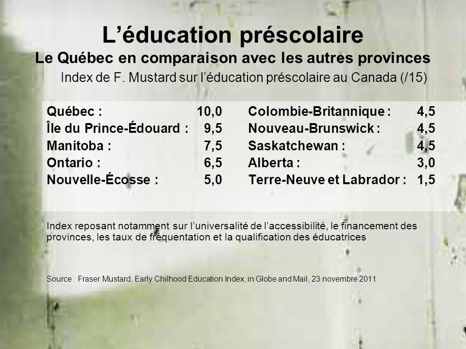 L'éducation préscolaire Le Québec en comparaison avec les autres provinces Index de F. Mustard sur l'éducation préscolaire au Canada (/15) Québec : 10
