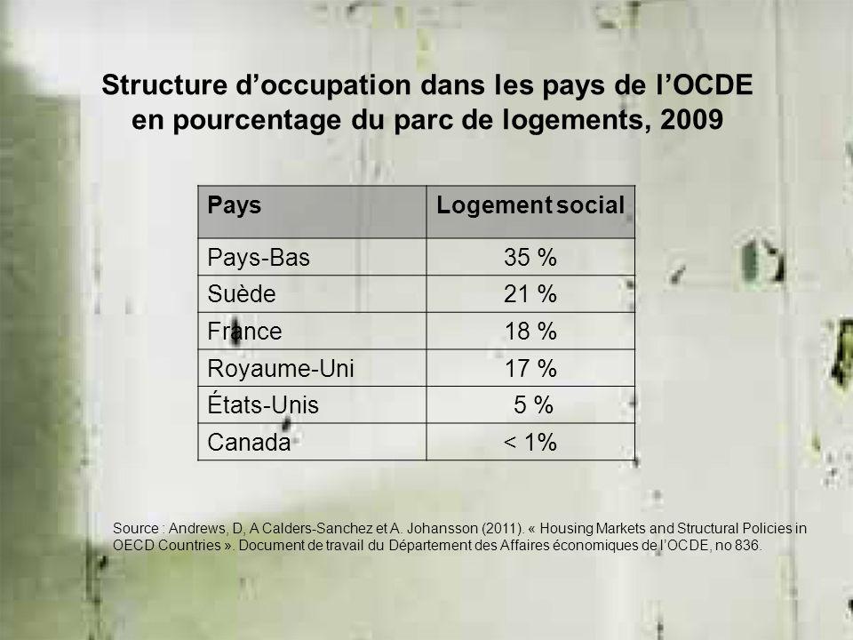 Structure d'occupation dans les pays de l'OCDE en pourcentage du parc de logements, 2009 PaysLogement social Pays-Bas35 % Suède21 % France18 % Royaume