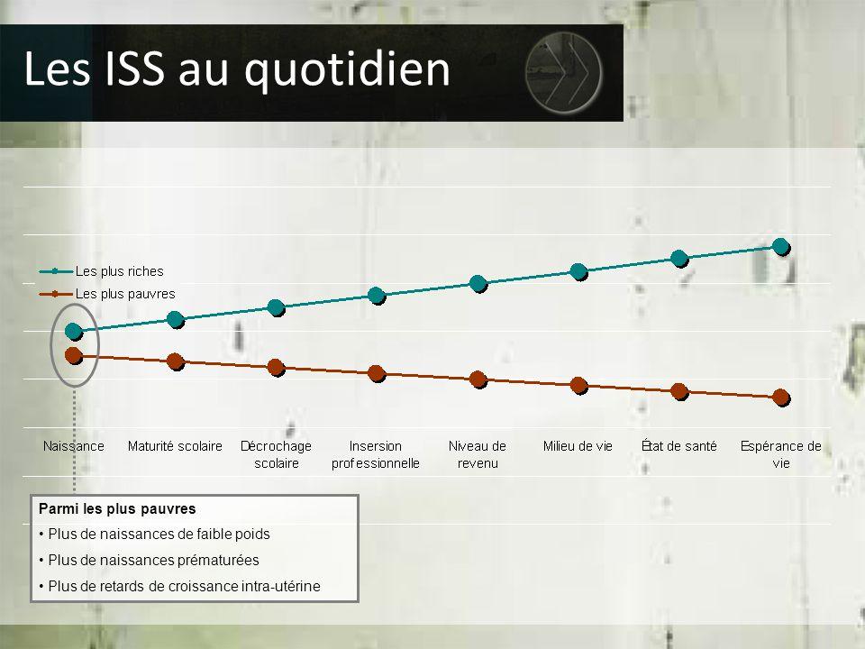 Parmi les plus pauvres Plus de naissances de faible poids Plus de naissances prématurées Plus de retards de croissance intra-utérine Les ISS au quotid