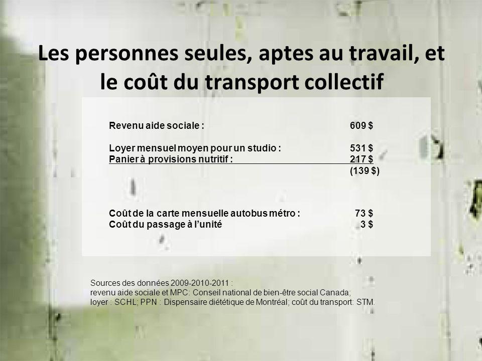 Les personnes seules, aptes au travail, et le coût du transport collectif Revenu aide sociale : 609 $ Loyer mensuel moyen pour un studio :531 $ Panier