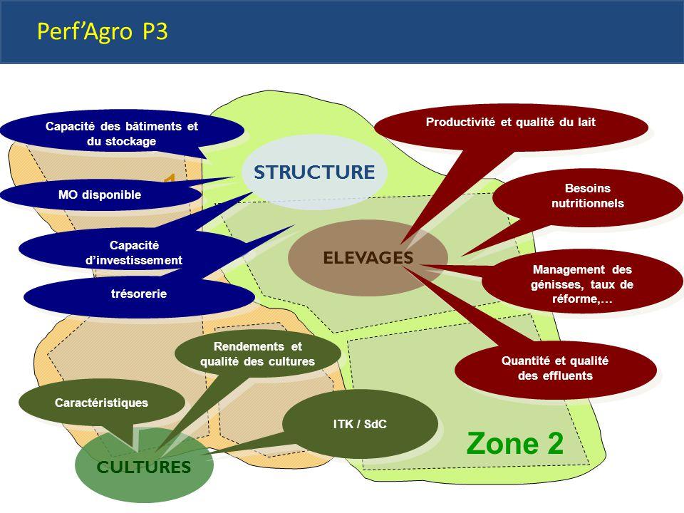 Vente animaux Capacité des bâtiments et du stockage MO disponible Capacité d'investissement trésorerie Zone 2 ELEVAGES Perf'Agro P3 CULTURES STRUCTURE