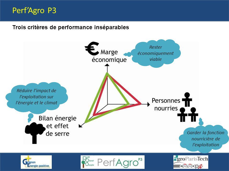 Rester économiquement viable Garder la fonction nourricière de l'exploitation Réduire l'impact de l'exploitation sur l'énergie et le climat Perf'Agro