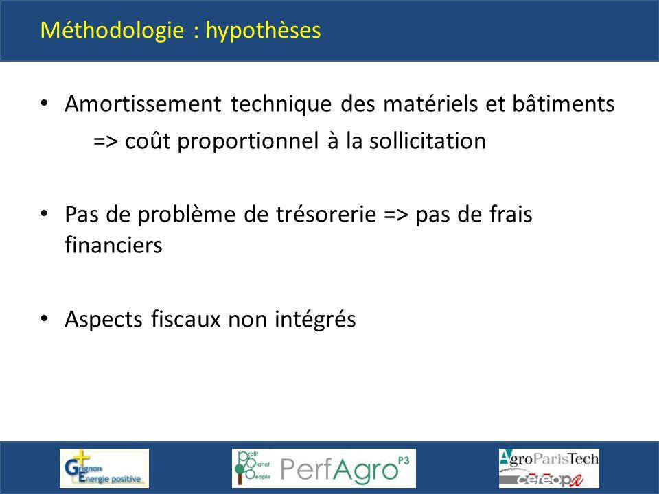 Méthodologie : hypothèses Amortissement technique des matériels et bâtiments => coût proportionnel à la sollicitation Pas de problème de trésorerie =>