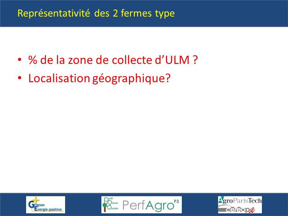 Représentativité des 2 fermes type % de la zone de collecte d'ULM ? Localisation géographique?
