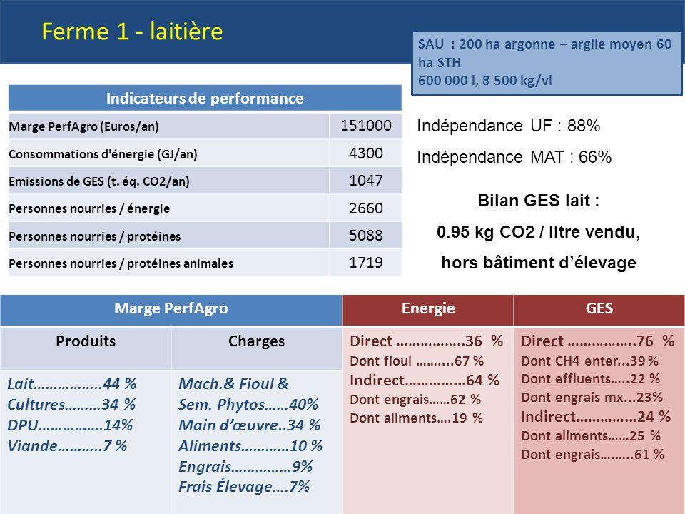 Ferme lait Indicateurs de performance Marge PerfAgro (Euros/an) 151000 Consommations d'énergie (GJ/an) 4300 Emissions de GES (t. éq. CO2/an) 1047 Pers