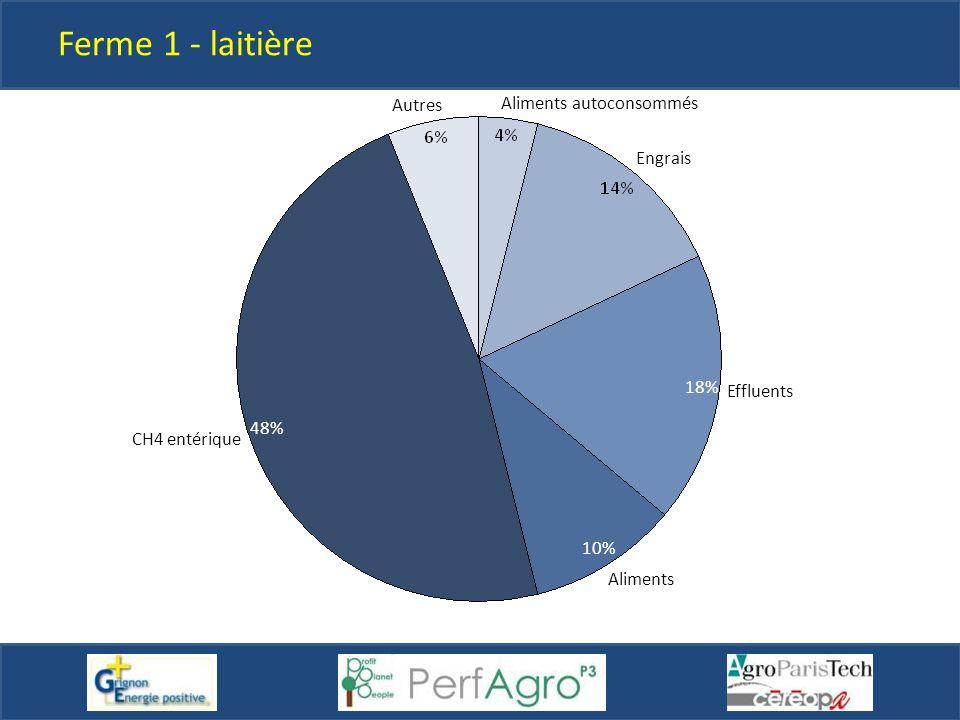 18% Autres 10% 48% Engrais Aliments CH4 entérique Effluents Aliments autoconsommés