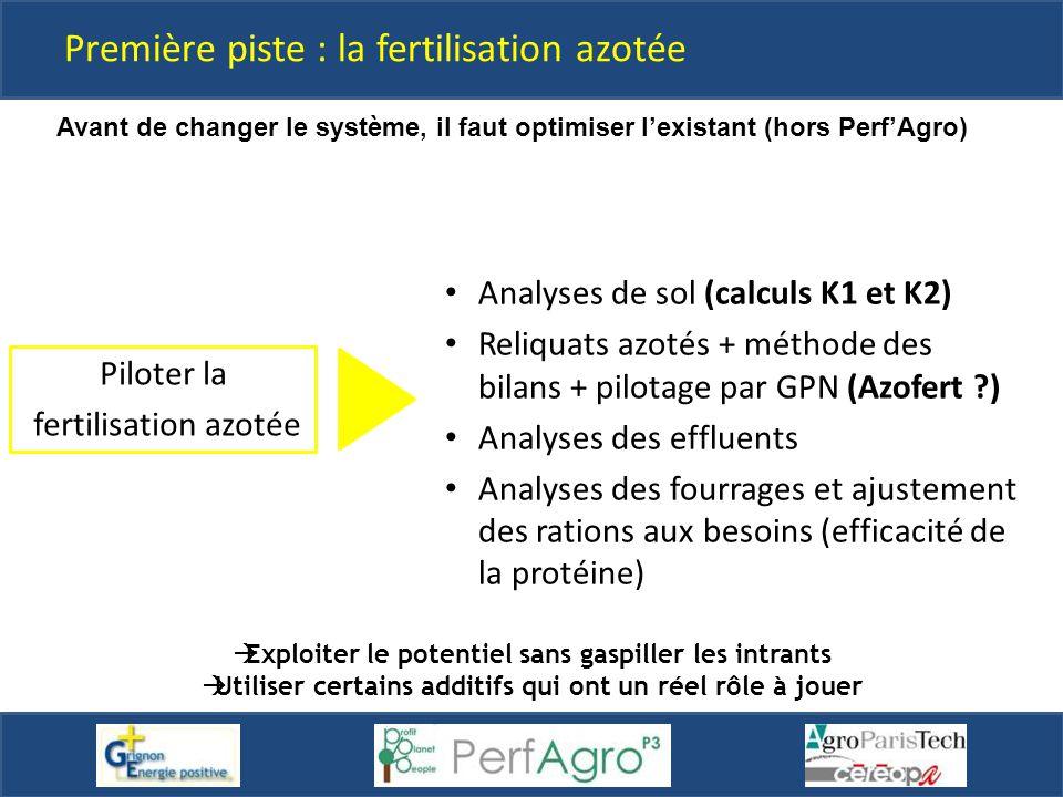 Analyses de sol (calculs K1 et K2) Reliquats azotés + méthode des bilans + pilotage par GPN (Azofert ?) Analyses des effluents Analyses des fourrages