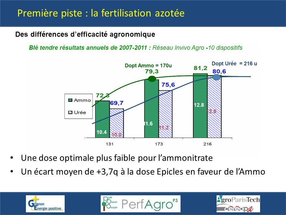 Des différences d'efficacité agronomique Une dose optimale plus faible pour l'ammonitrate Un écart moyen de +3,7q à la dose Epicles en faveur de l'Amm