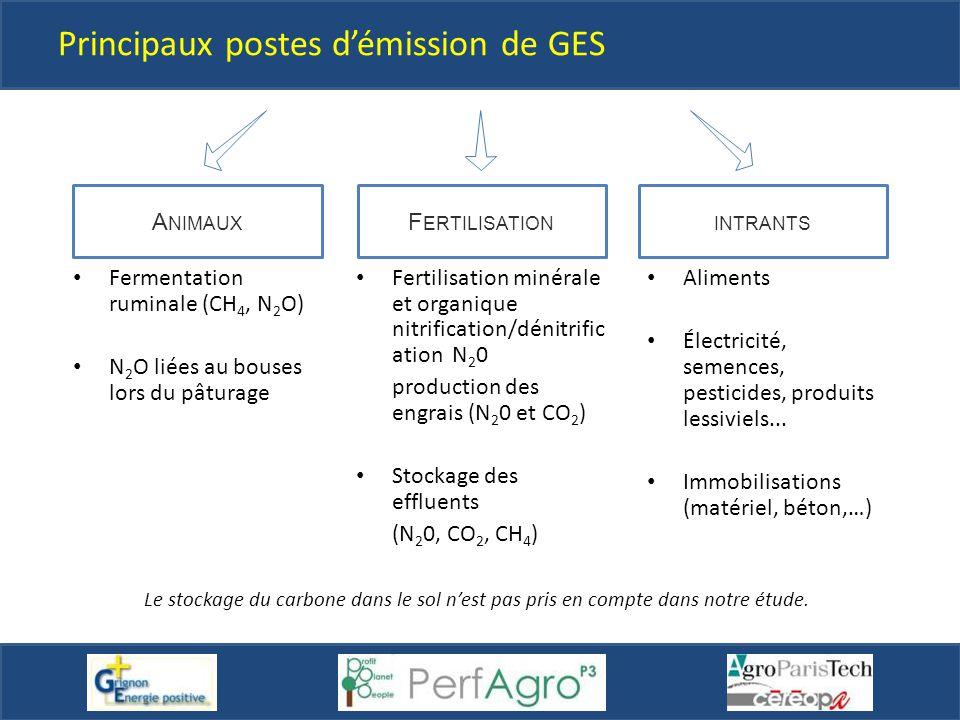 Principaux postes d'émission de GES F ERTILISATIONINTRANTS A NIMAUX Aliments Électricité, semences, pesticides, produits lessiviels... Immobilisations