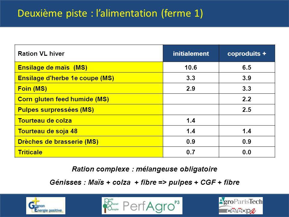 Ration VL hiverinitialementcoproduits + Ensilage de maïs (MS)10.66.5 Ensilage d'herbe 1e coupe (MS)3.33.9 Foin (MS)2.93.3 Corn gluten feed humide (MS)