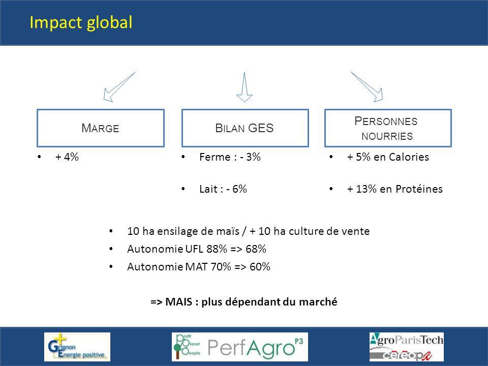 Impact global 10 ha ensilage de maïs / + 10 ha culture de vente Autonomie UFL 88% => 68% Autonomie MAT 70% => 60% => MAIS : plus dépendant du marché B