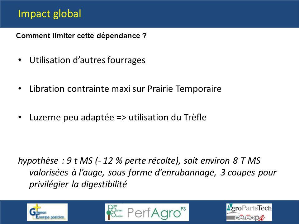Utilisation d'autres fourrages Libration contrainte maxi sur Prairie Temporaire Luzerne peu adaptée => utilisation du Trèfle hypothèse : 9 t MS (- 12