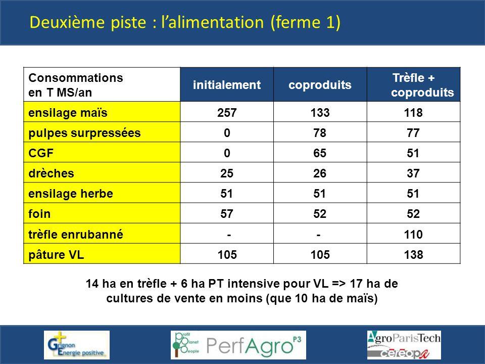 Consommations en T MS/an initialementcoproduits Trèfle + coproduits ensilage maïs257133118 pulpes surpressées07877 CGF06551 drèches252637 ensilage her