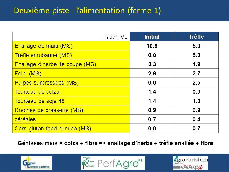 ration VLInitialTrèfle Ensilage de maïs (MS)10.65.0 Trèfle enrubanné (MS)0.05.8 Ensilage d'herbe 1e coupe (MS)3.31.9 Foin (MS)2.92.7 Pulpes surpressée