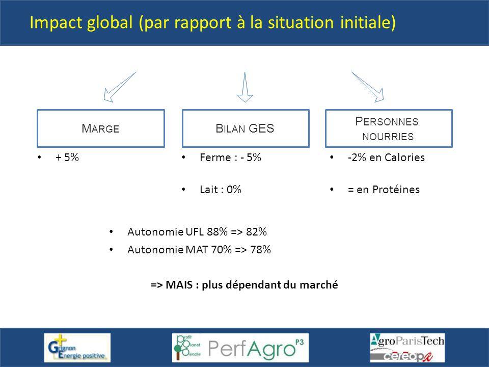 Impact global (par rapport à la situation initiale) Autonomie UFL 88% => 82% Autonomie MAT 70% => 78% => MAIS : plus dépendant du marché B ILAN GES P